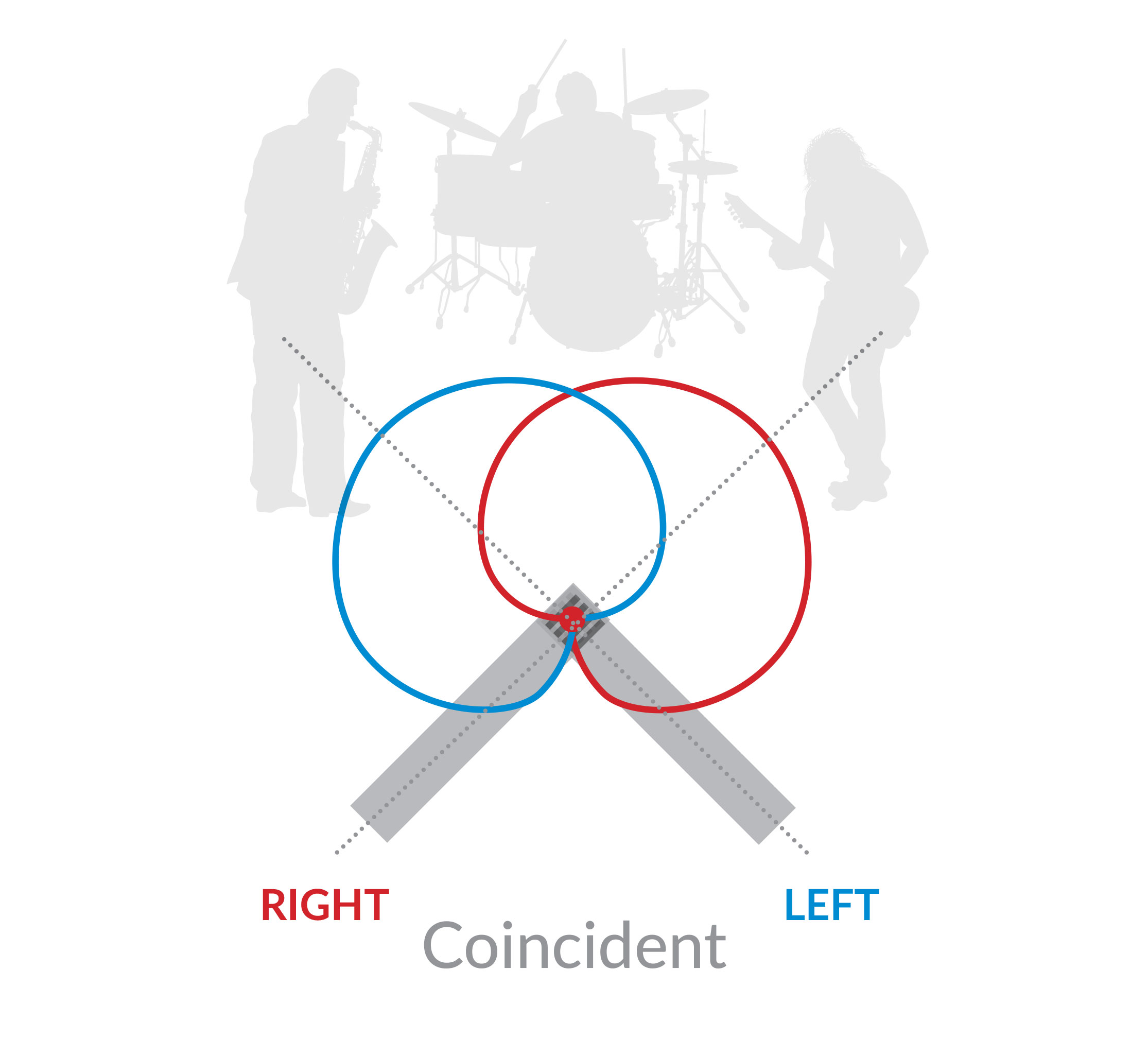 MS Patterns COINCIDENT