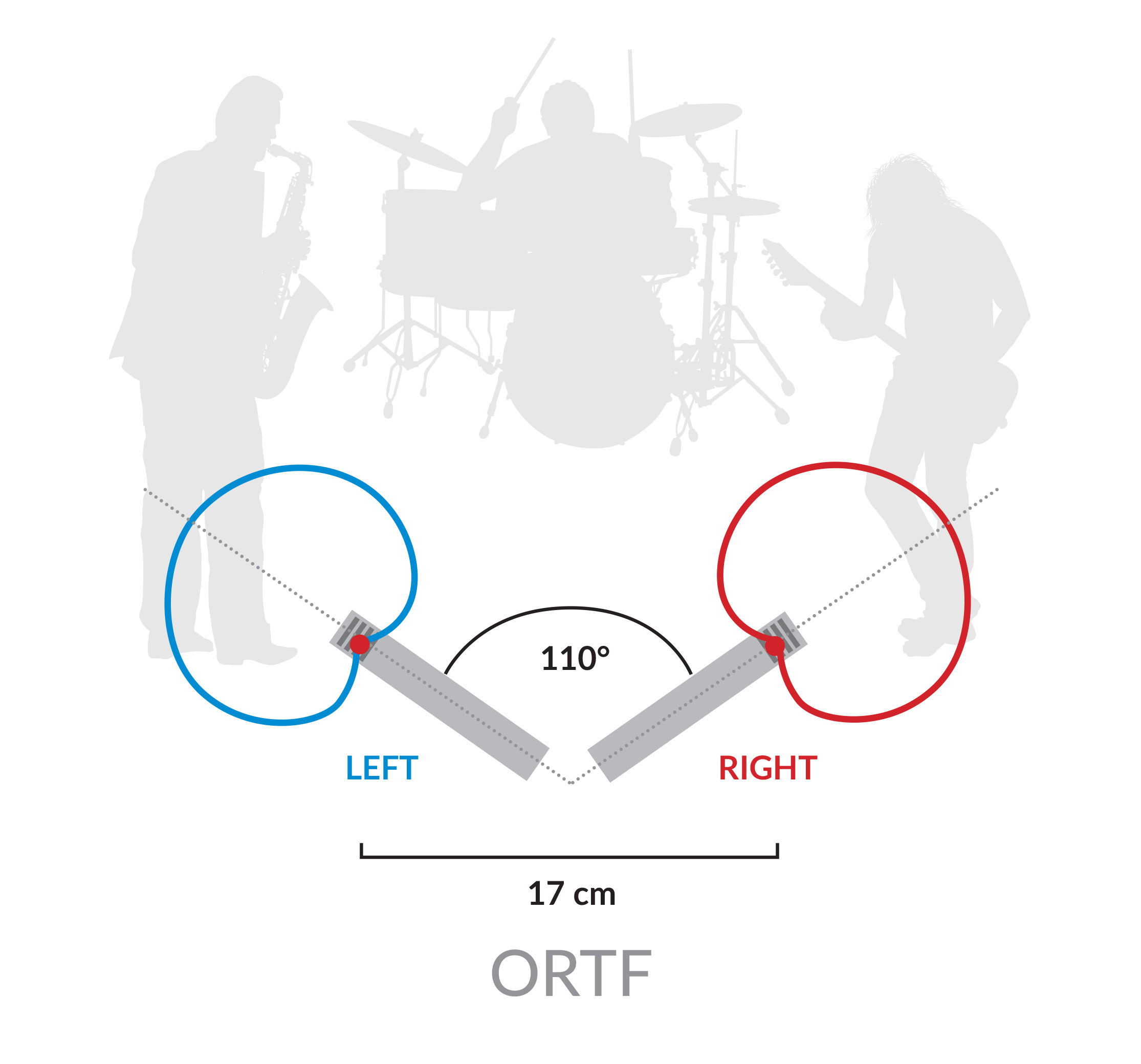 MS Patterns ORTF